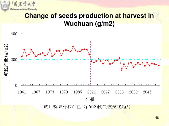 Change of seeds production at harvest in Wuchuan (g/m2)