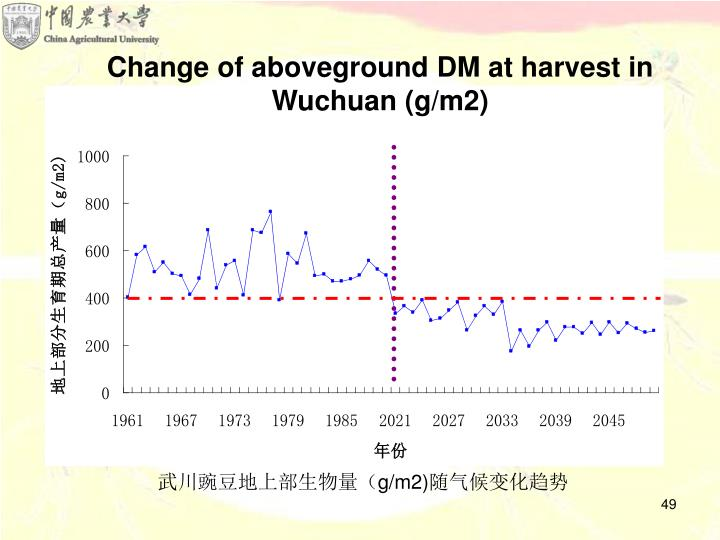 Change of aboveground DM at harvest in Wuchuan (g/m2)