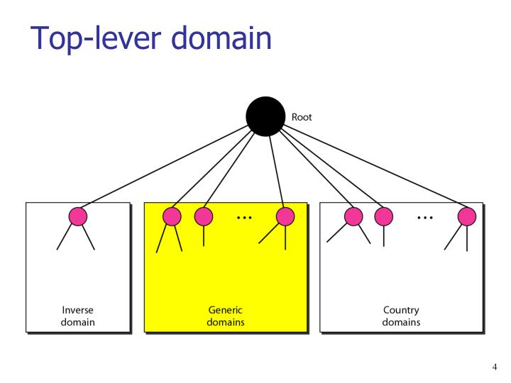 Top-lever domain