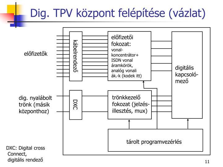 Dig. TPV központ felépítése (vázlat)