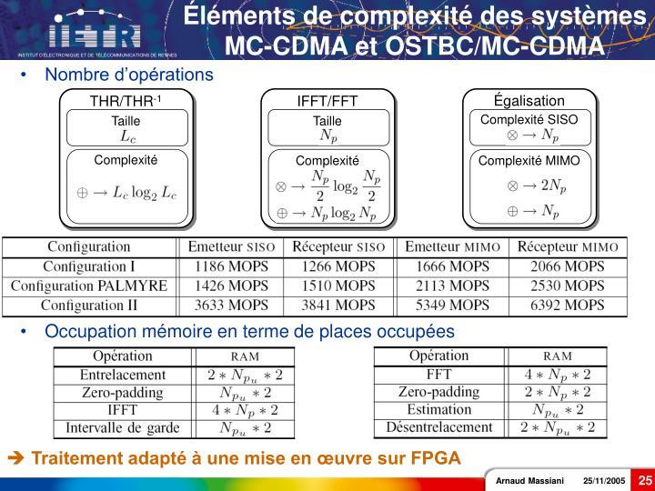 IFFT/FFT