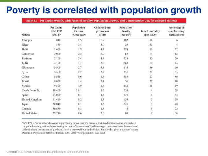 Poverty is correlated with population growth