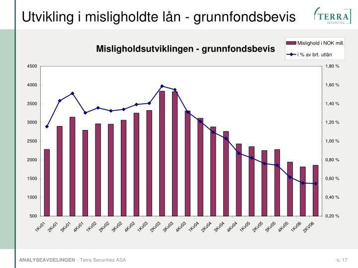Utvikling i misligholdte lån - grunnfondsbevis