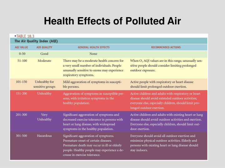 Health Effects of Polluted Air