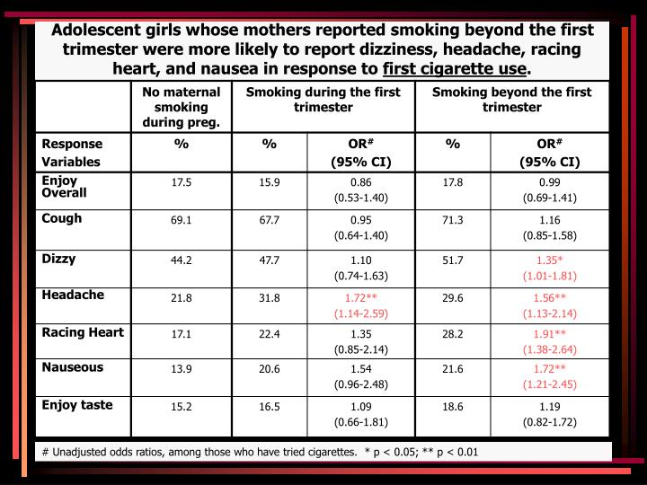 Adolescent girls whose mothers reported smoking beyond the first trimester were more likely to report dizziness, headache, racing heart, and nausea in response to
