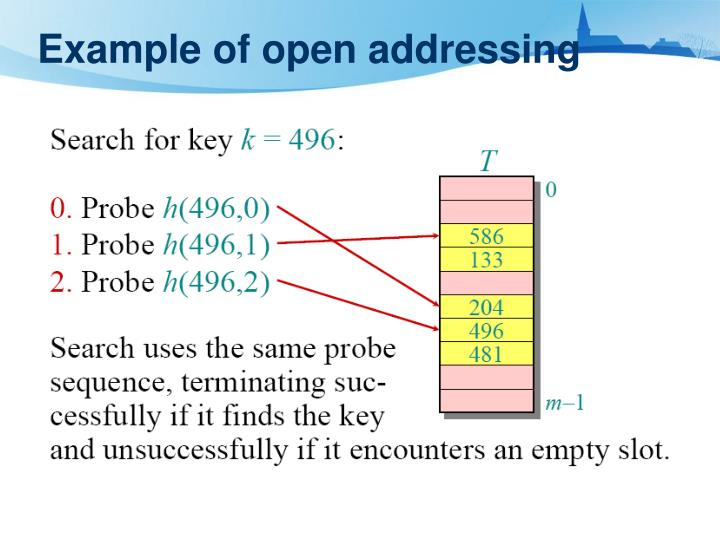 Example of open addressing