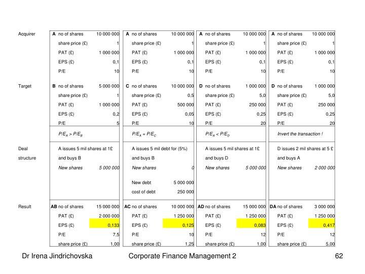 Corporate Finance Management 2