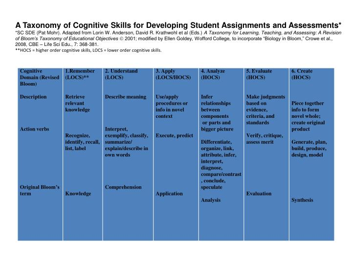 A Taxonomy of Cognitive Skills for Developing Student Assignments and Assessments*
