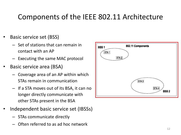 Components of the IEEE 802.11 Architecture