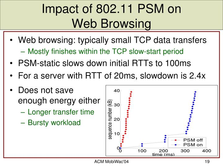 Impact of 802.11 PSM on