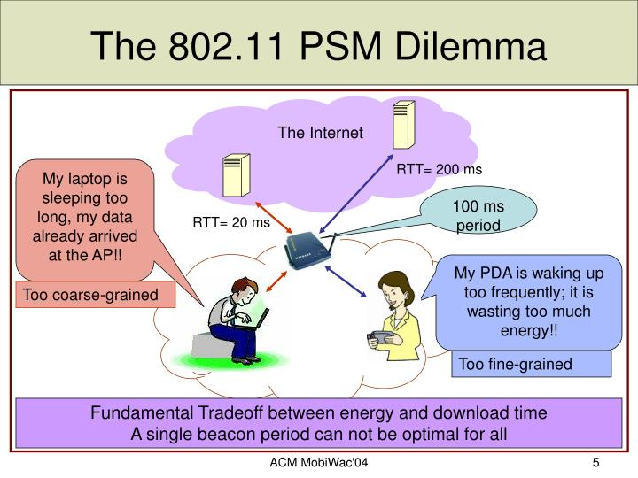 The 802.11 PSM Dilemma