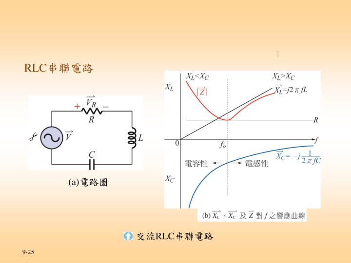 實習四 串聯諧振電路實驗