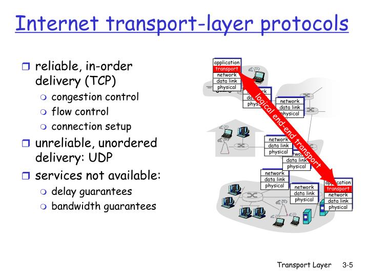 reliable, in-order delivery (TCP)
