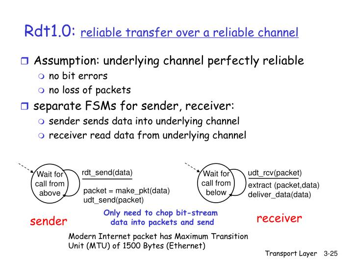 Assumption: underlying channel perfectly reliable