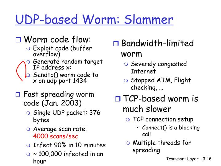UDP-based Worm: Slammer