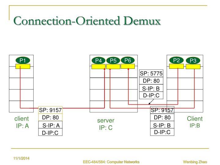 Connection-Oriented Demux