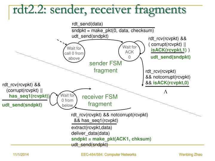 rdt2.2: sender, receiver fragments