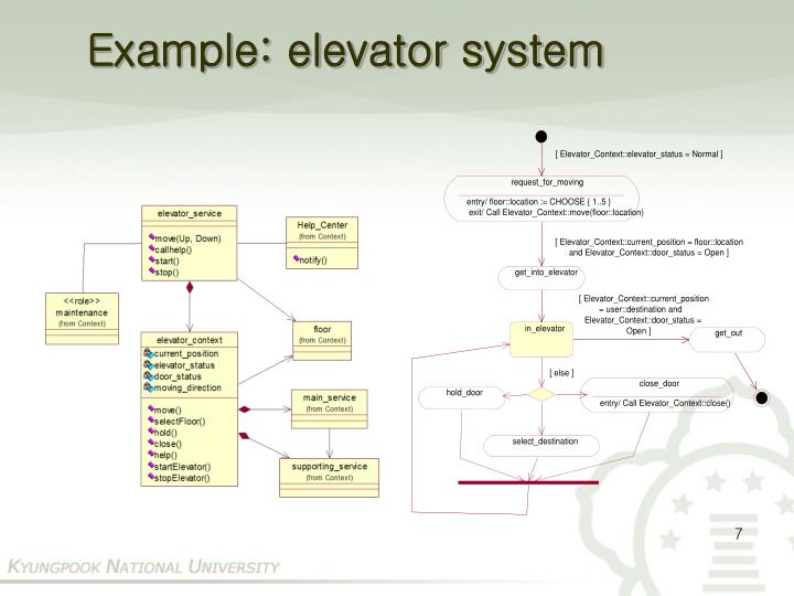 Example: elevator system