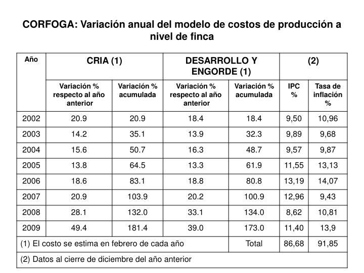 CORFOGA: Variación anual del modelo de costos de producción a nivel de finca