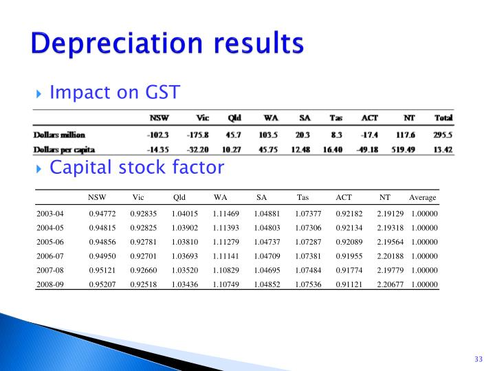 Depreciation results