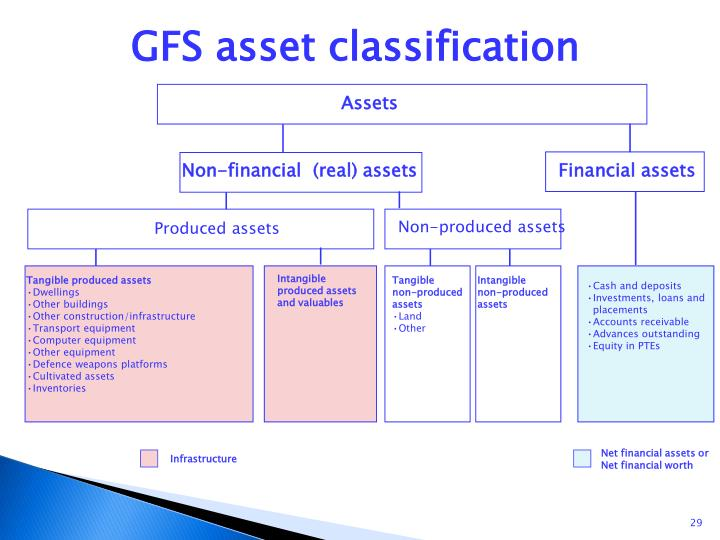 GFS asset classification
