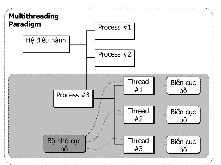 Multithreading Paradigm