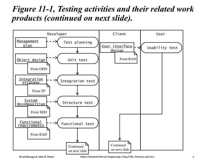 Figure 11 1 testing activities and their related work products continued on next slide