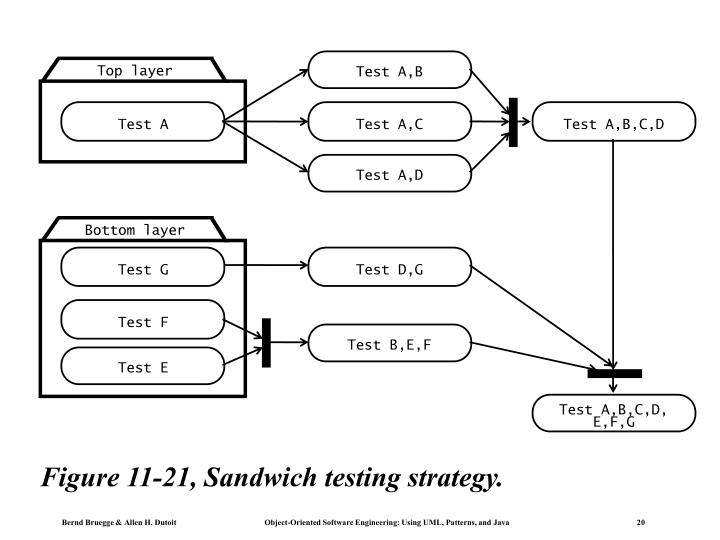 Figure 11-21, Sandwich testing strategy.