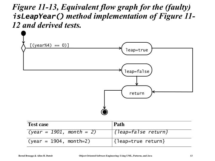 Figure 11-13, Equivalent flow graph for the (faulty)