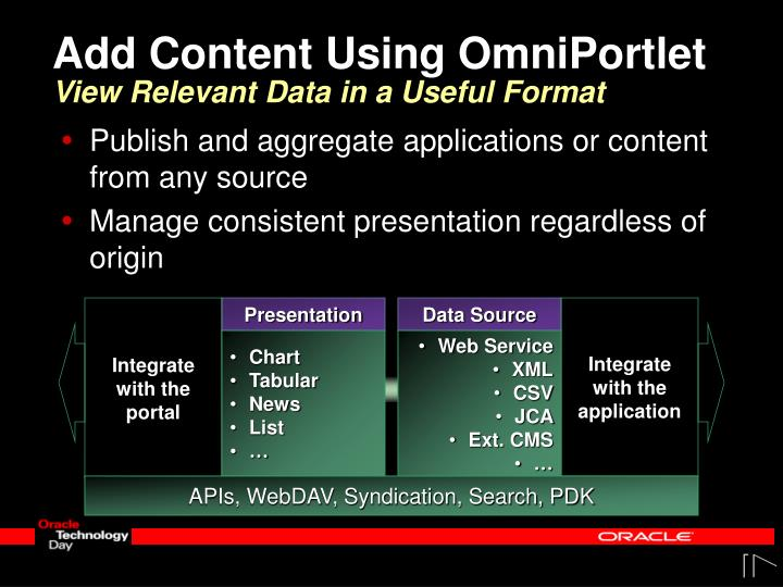 Add Content Using OmniPortlet