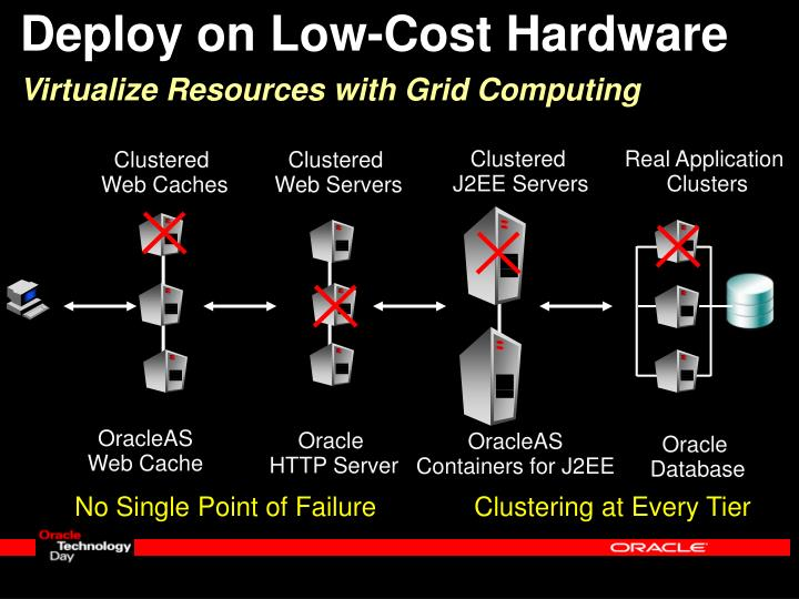 Deploy on Low-Cost Hardware