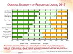 overall stability of resource lands 20121
