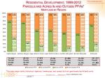 residential development 1999 2012 parcels and acres in and outside pfas maryland by region
