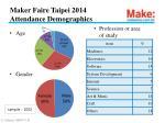 maker faire taipei 2014 attendance demographics
