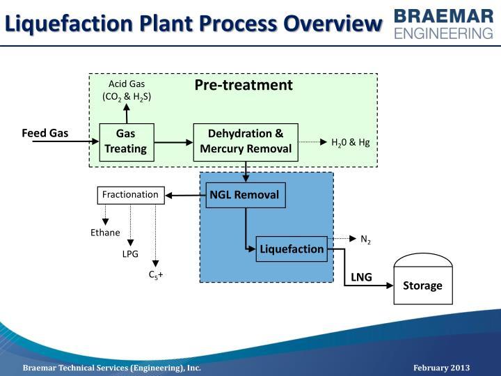 Liquefaction Plant Process Overview