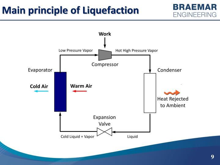 Main principle of Liquefaction