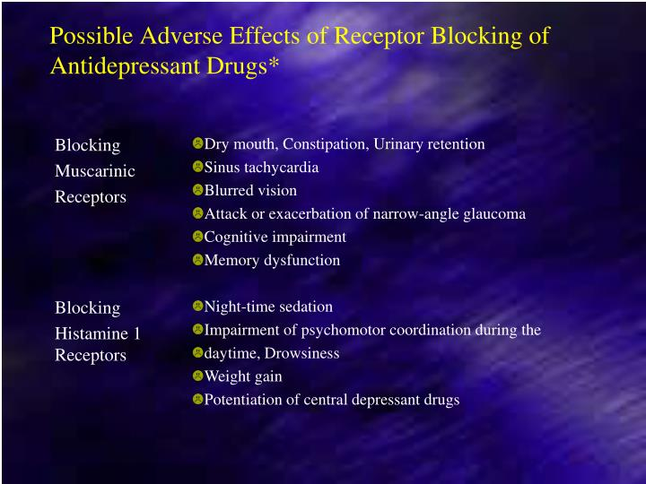 Possible Adverse Effects of Receptor Blocking of Antidepressant Drugs*