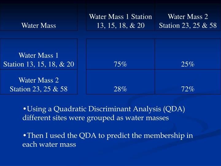 Using a Quadratic Discriminant Analysis (QDA) different sites were grouped as water masses