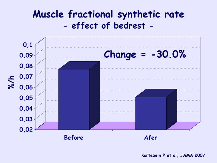 Muscle fractional synthetic rate