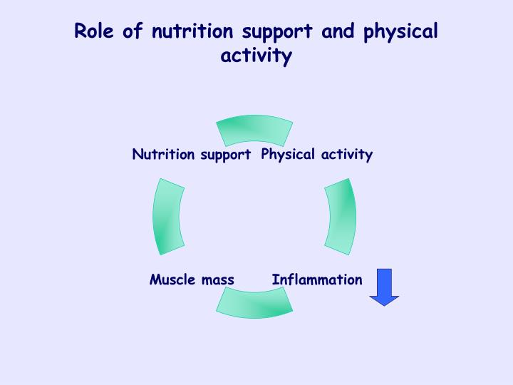 Role of nutrition support and physical activity