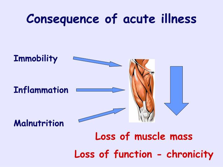 Consequence of acute illness