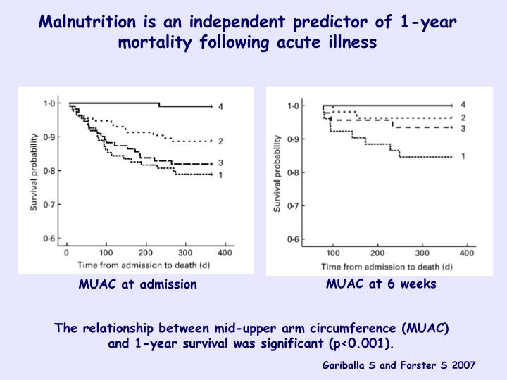 Malnutrition is an independent predictor of 1-year