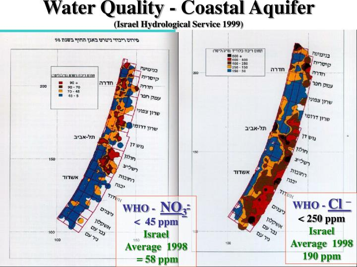 Water Quality - Coastal Aquifer