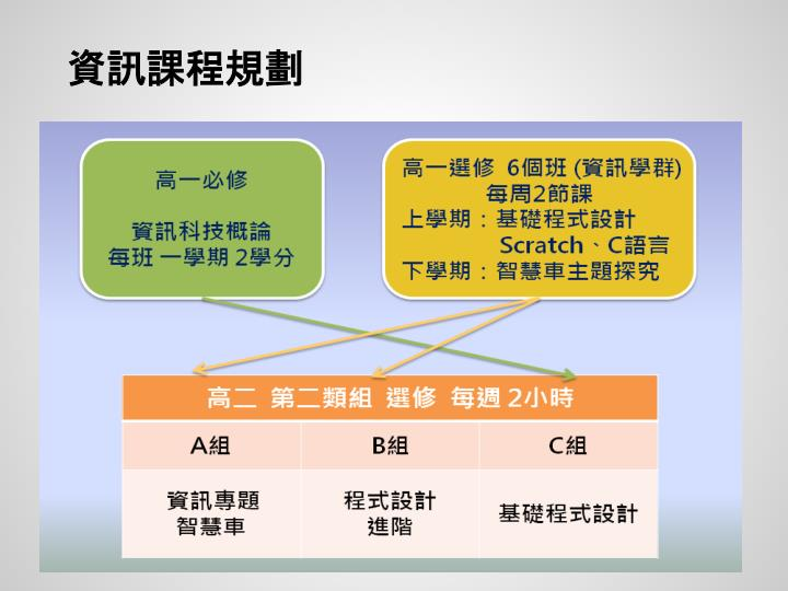 資訊課程規劃
