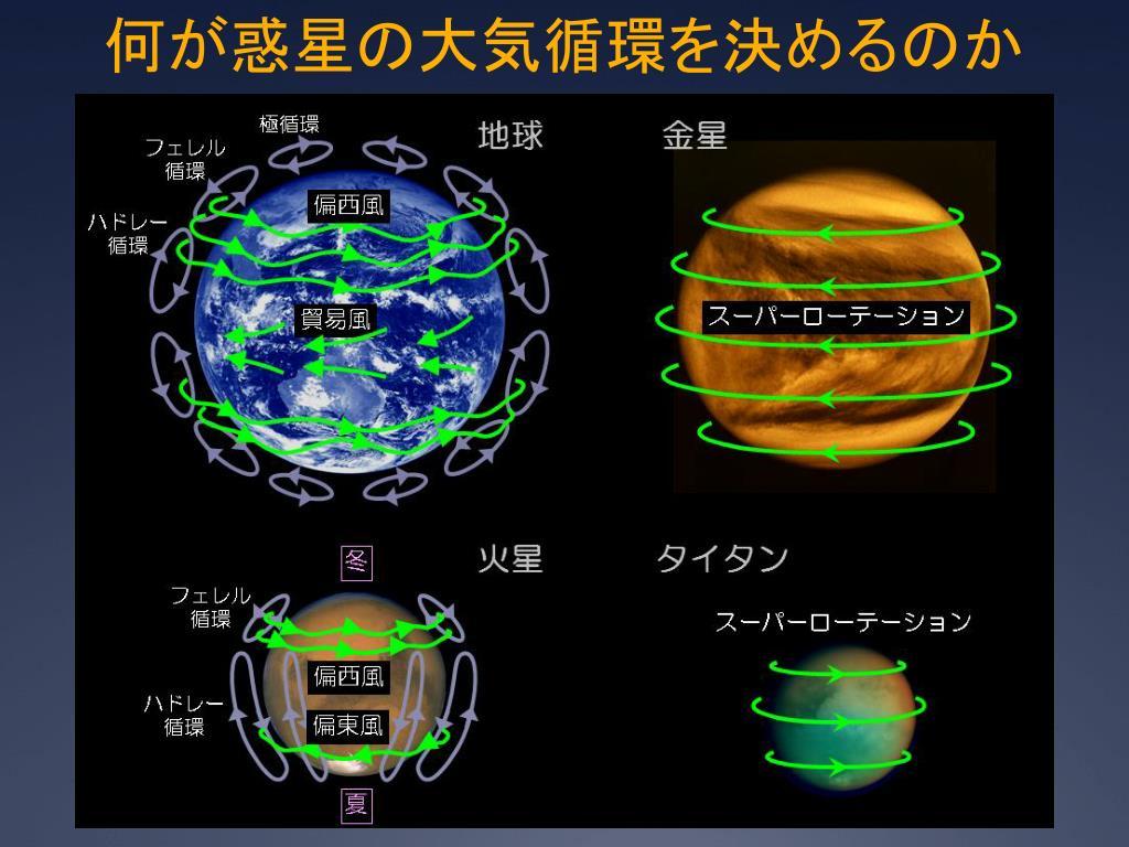 金星到着目前の「あかつき」の現状と研究計画 - PowerPoint PPT Presentation