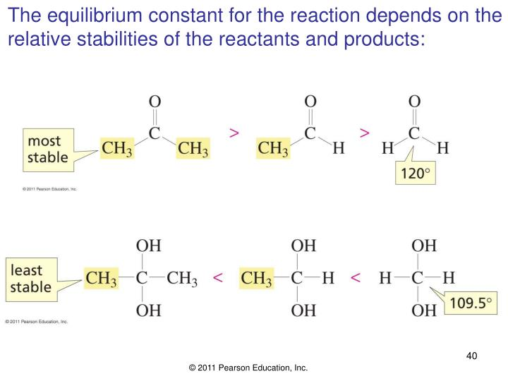 The equilibrium constant for the reaction depends on the