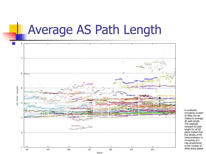 Average AS Path Length