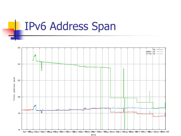IPv6 Address Span