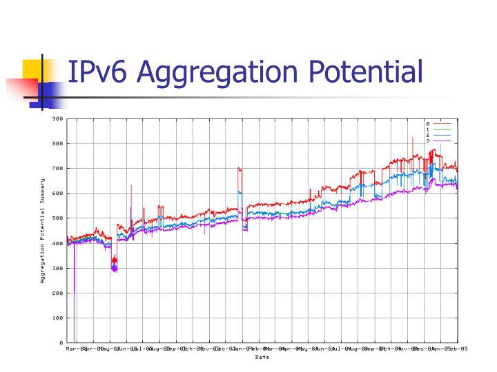 IPv6 Aggregation Potential