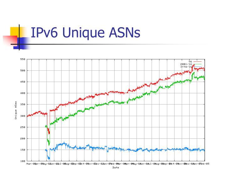 IPv6 Unique ASNs